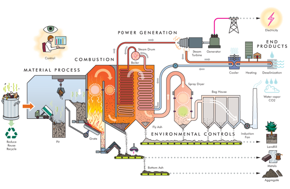 Diagram of waste-to-energy process