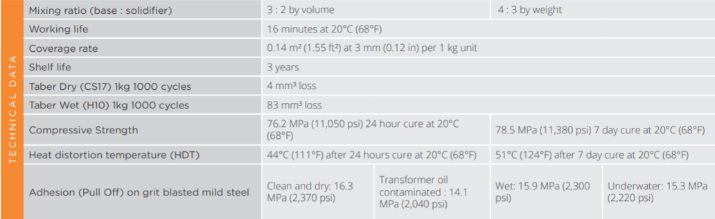 Key performance properties of Belzona 1818